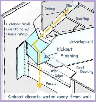 Kick Out Flashing Details Kick Out Flashing Diagram How