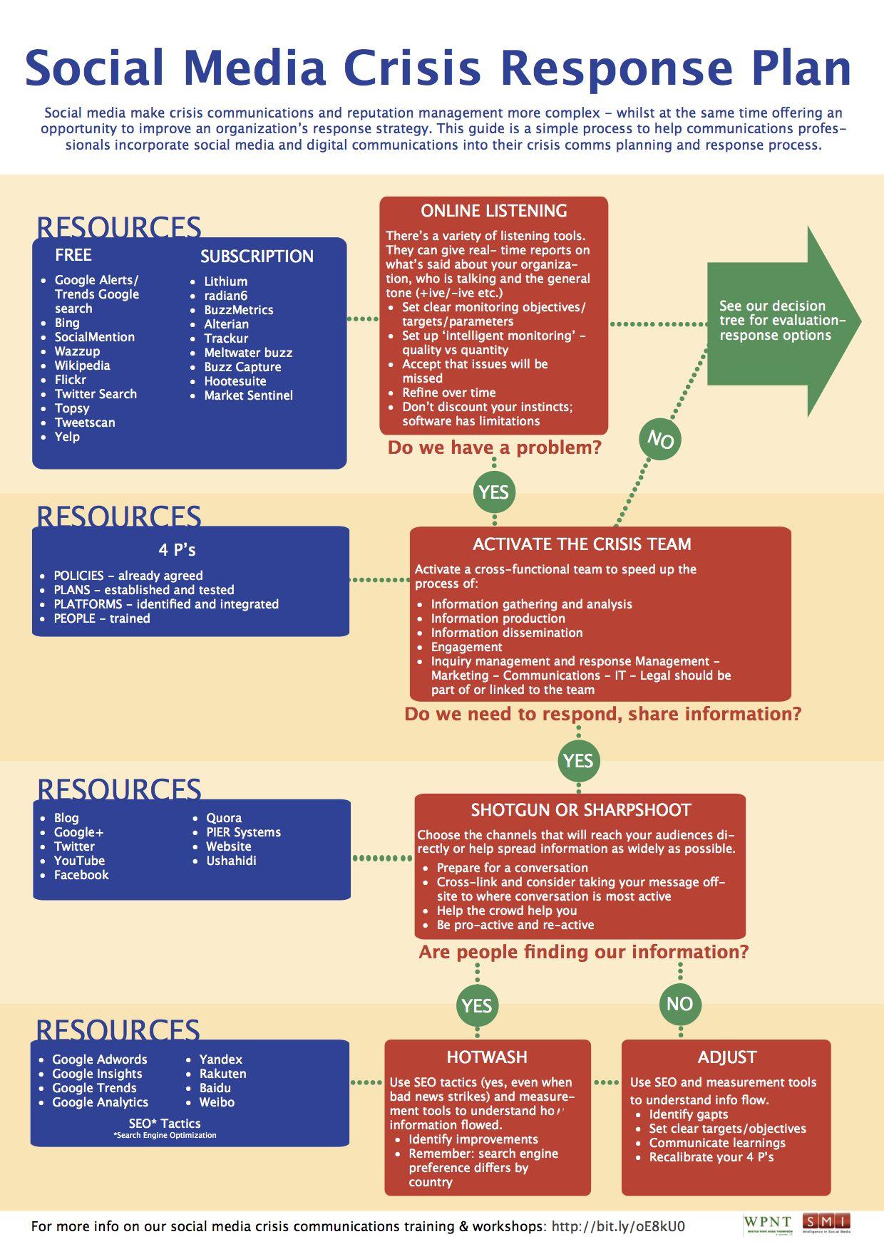 Social Media Crisis Response Plan Marketing Strategy Social Media Social Media Infographic Social Media Strategies