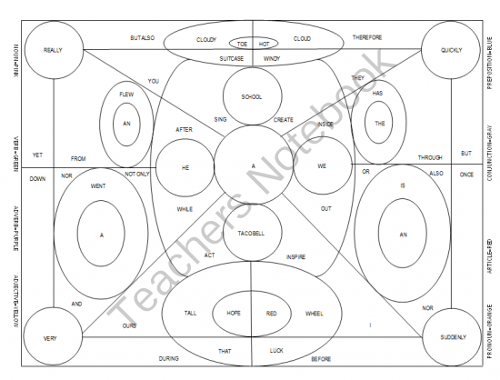 Parts of Speech Coloring Page from Simply Special on