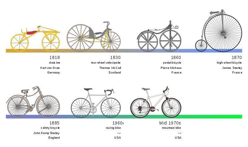 Evolution Of Bicycle Bicycle Racing Bikes Evolution