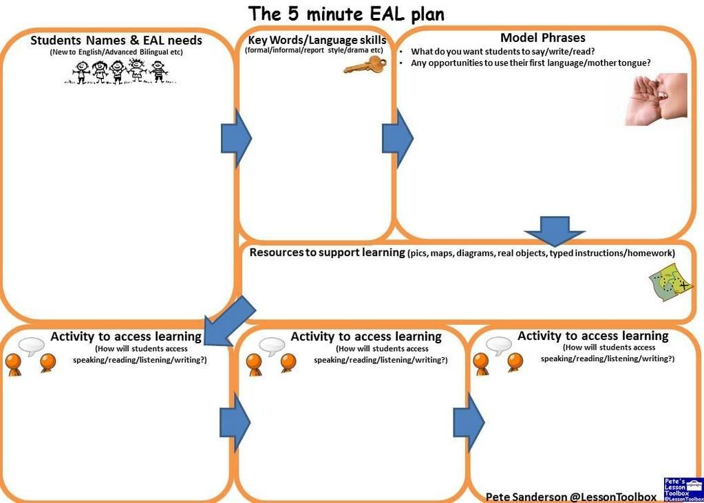 Classroom Design Aids Student Learning ~ The minute eal plan classroom pinterest visual