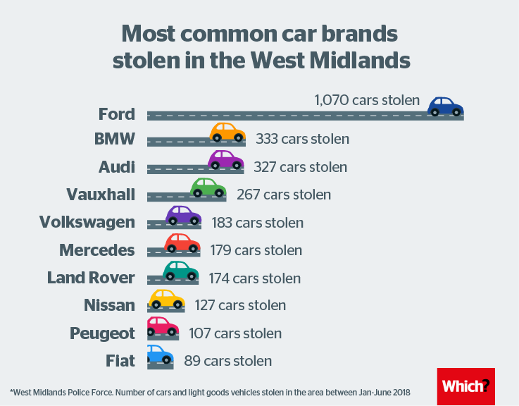 Car Brands Starting With L >> Car Brands Most Likely To Be Stolen News Car Brands Car