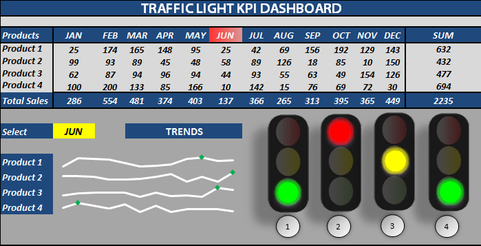 Excel Traffic Light Dashboard Templates free download These ...
