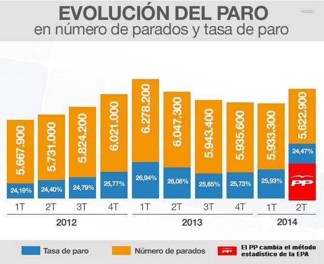 Evolución Del Paro En España Número De Parados Y Tasa De Paro Desde 2012 Hasta 2014 El Paro En España Con El Gobiern Metodo Estadistico Evolucion Estadistica