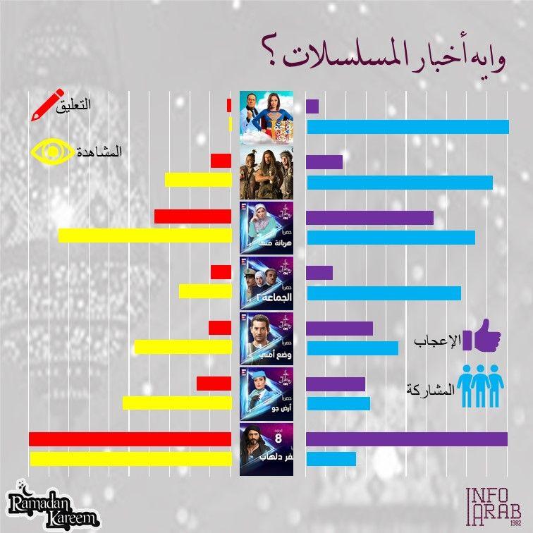تقاسمت المسلسلات الرمضانية مؤشرات الاعجاب وإن أتى في المقدمة مسلسل كفر دهلب الذي حظى على أعلى نسبة مشاهدة وتعليق وإعجاب وبحكم ال Ramadan Kareem Ramadan Kareem