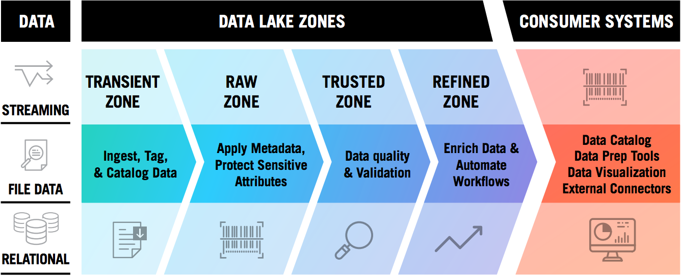 Data Lake Governance Best Practices This Article Is Featured In The New Dzone Guide To Bigdata Datascience Advan Data Architecture Data Data Visualization
