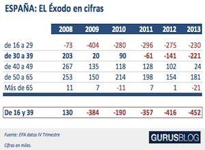 España : El éxodo en cifras. Desaparecen 1,7 millones de personas entre los 16 y los 39 años / @Gurusblog | #nonosvamosnosechan