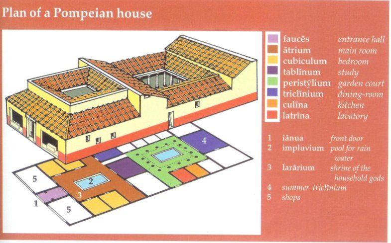 Roman atrium house plan google search i for Homes with atriums floor plans