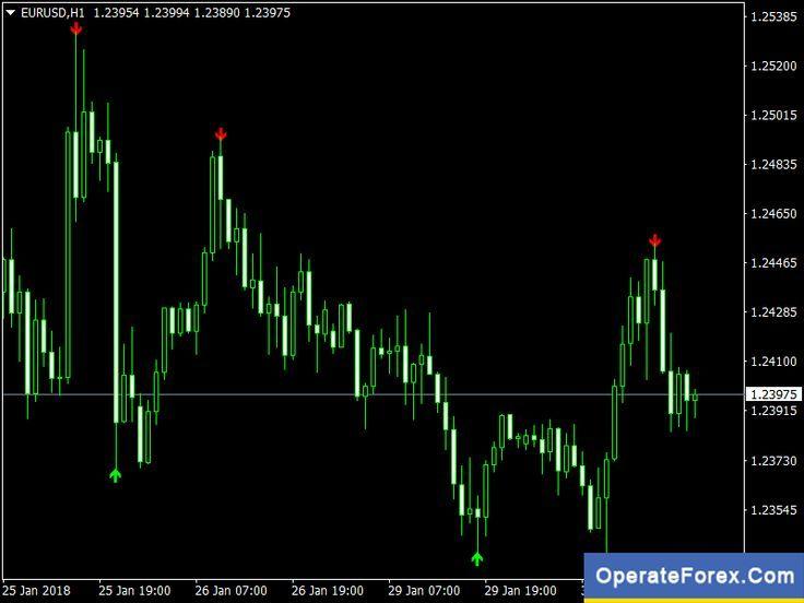 Download Super Signals Forex Best No Repaint Mt4 Indicator