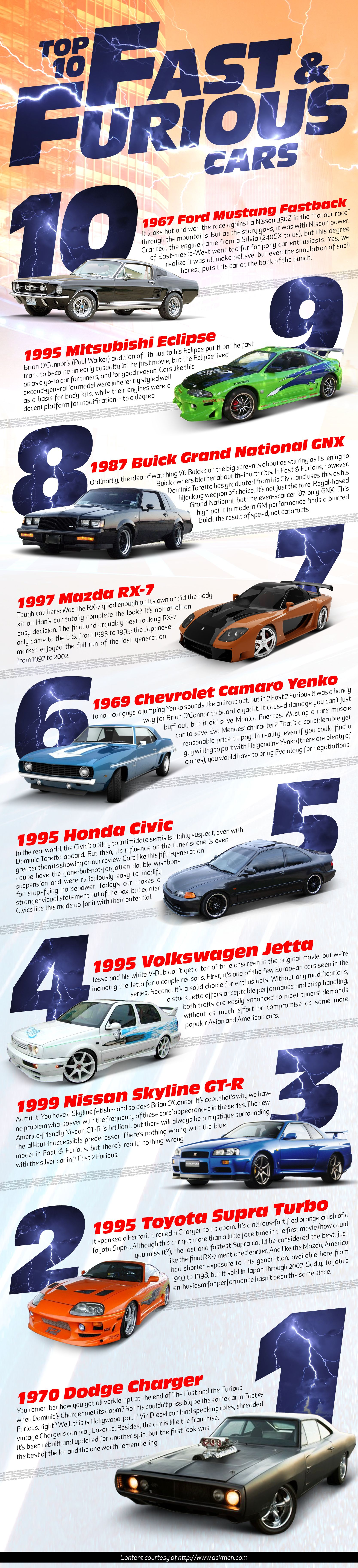 Infographic: Top 10 Fast and Furious cars - Anything Motor - http ...