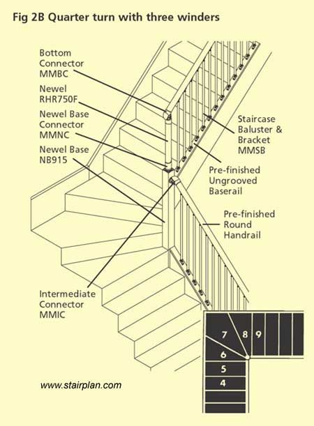Best Standard Fusion Handrail Detail With A Winder Staircase 640 x 480