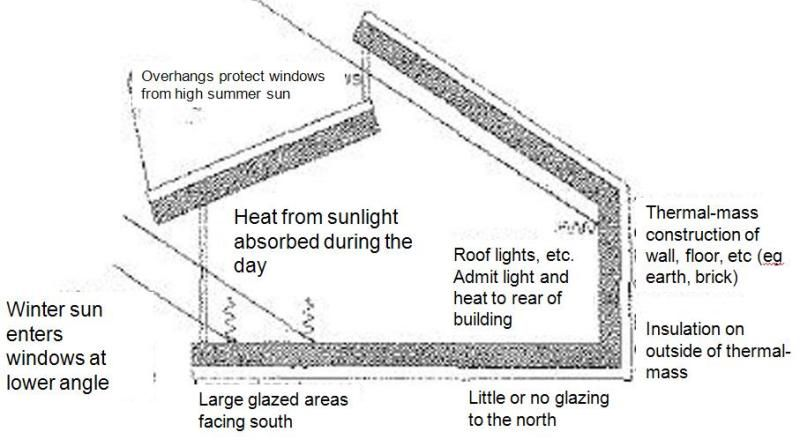 Passive solar design principle. Double-pitched shed roof