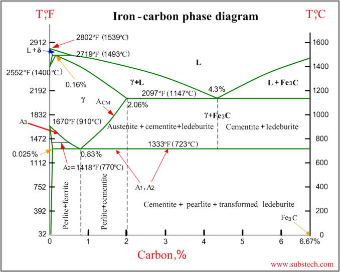Iron Carbon Phase Diagram Under Atmospheric Pressure This Diagram Is Limited By Pure Iron On The Left And By Iron Carbi Diagram Carbon Mechanical Engineering