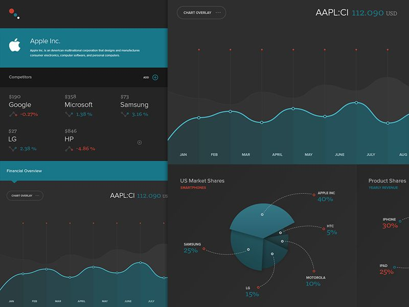 Nasdaq Stock Market Concept Apple Example Stock market