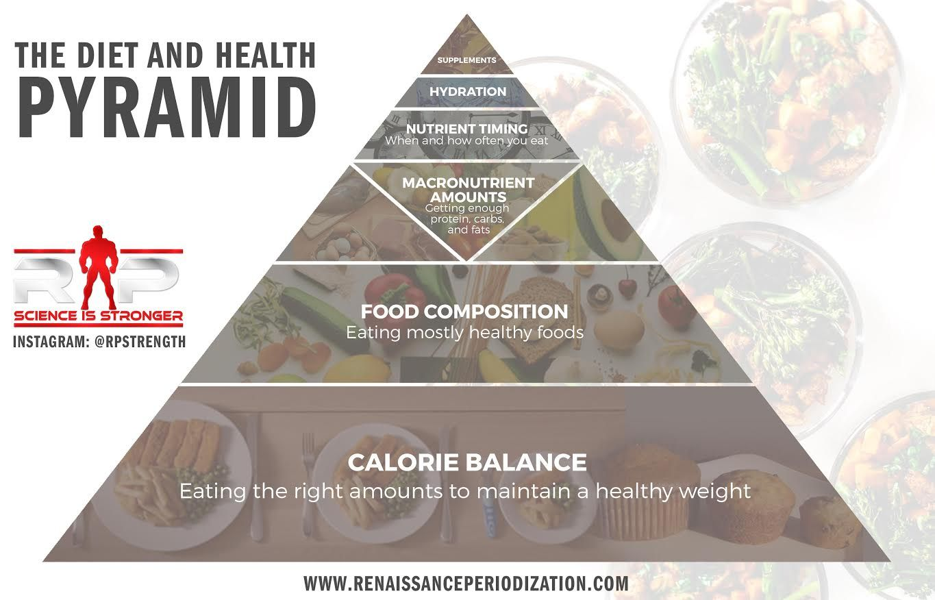 RP Diet and Health Pyramid | RP in 2019 | Diet, nutrition