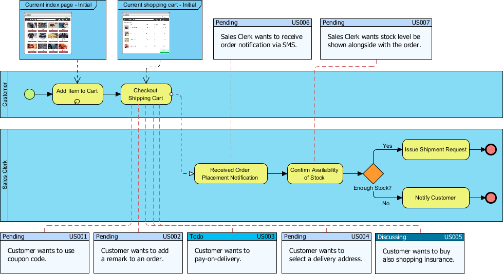 bpmn business process diagram for an online shopping process with user stories embedded in diagram - Online Process Diagram