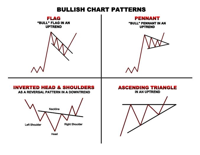 Bullish And Bearish Chart Patterns Chart Pattern Learn Earn