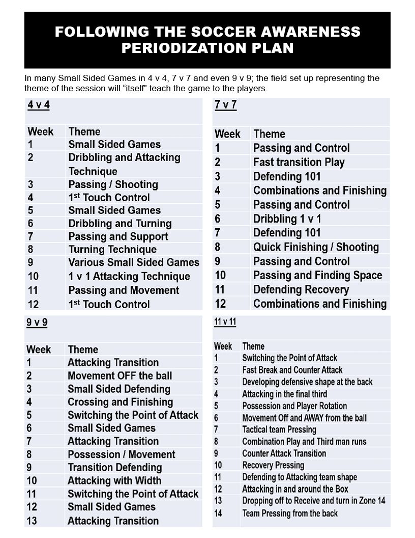 Soccer Awareness Coaching Curriculums Presented By Game Sizes 4 V 4 7 V 7 9 V 9 Through To 11 V 11 Amplified Soccer Training Curriculum Soccer Football Tactics
