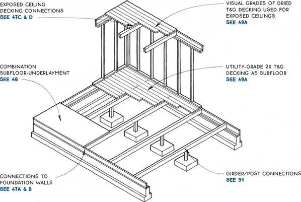 Composite Floor Trusses Flooring Exposed Ceilings Underlayment
