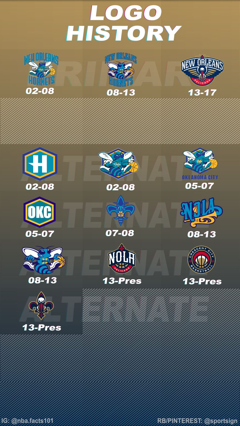 History Of The Nba Basketball Team New Orleans Pelicans