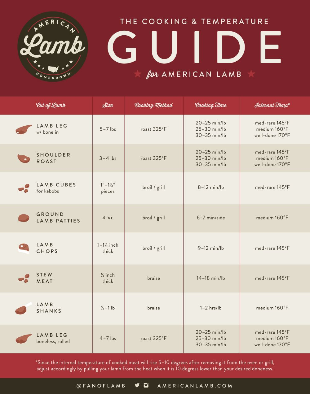 Cooking Guide Rack Of Lamb Cooking Temperatures Temperature Chart