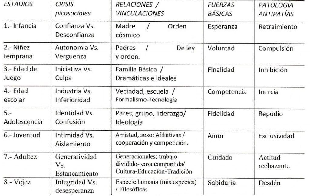etapas de la relacion de pareja psicologia pdf
