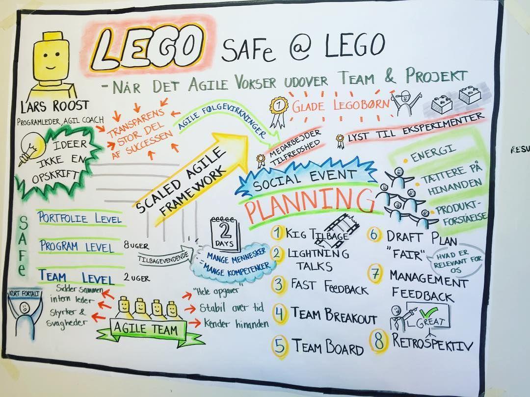 Lego Agile Visual Note Taking Agile Sketch Notes