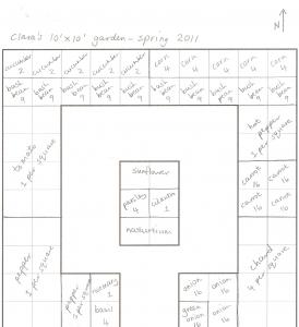 10 x 10 garden plan   Raised bed garden layout, Vegetable ...