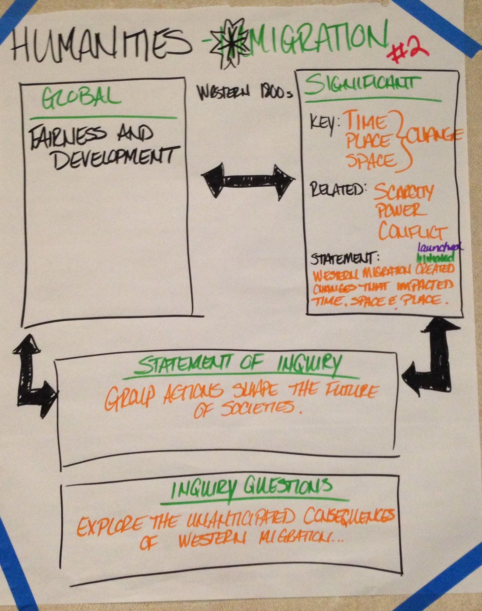 Myp Unit Planning Anchor Chart Using New Global Contexts Sample