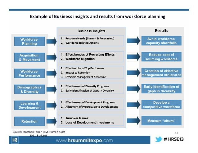 DI³ Example of Business insights and results from workforce - resource planning template
