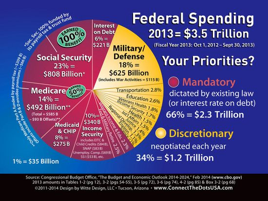 Federal Spending In One Beautiful Pie Chart World Politics