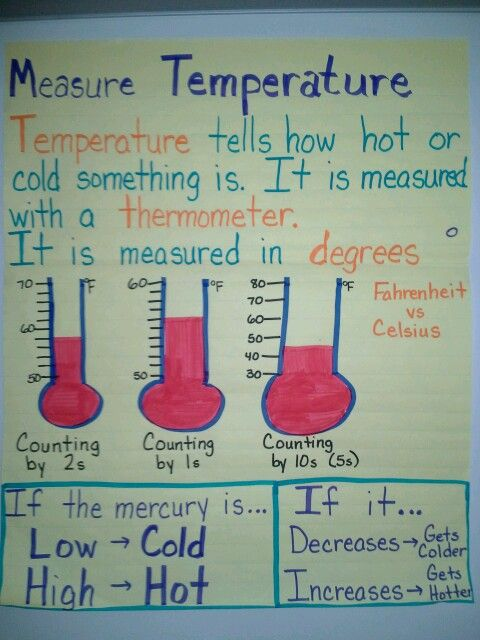 Temperature Anchor Chart  Teaching    Anchor Charts