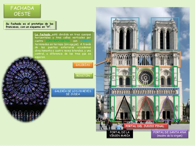 Fachada Occidental De La Catedral De Notre Dame De París Catedral Arquitectura Gotica Cubiertas