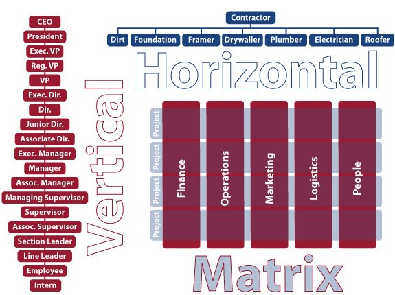 VerticalHorizontalMatrixOrganizationsJpg   Structure