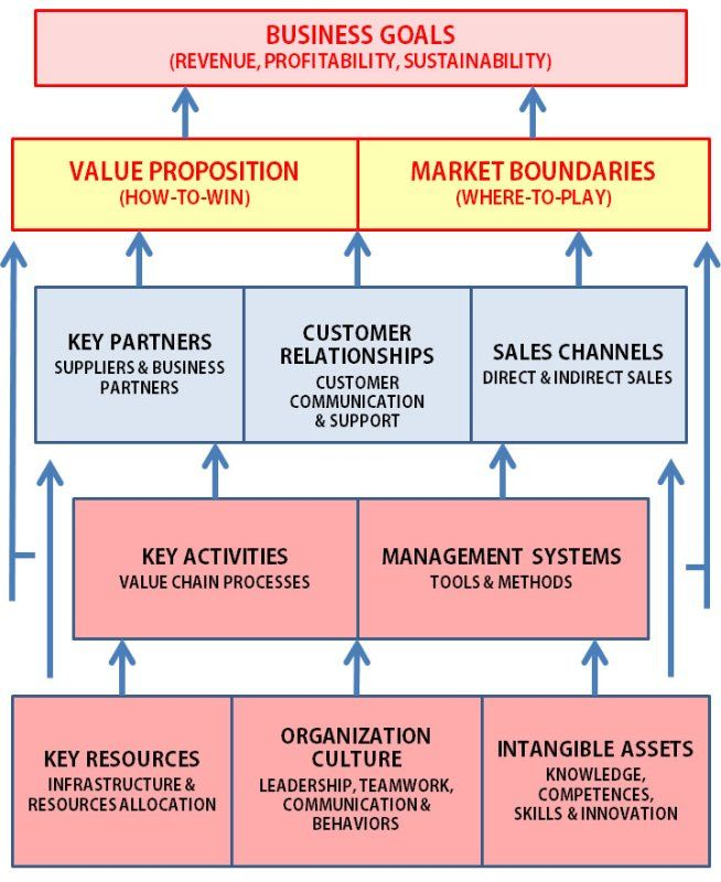 strategy and the business model mihai ionescu linkedin