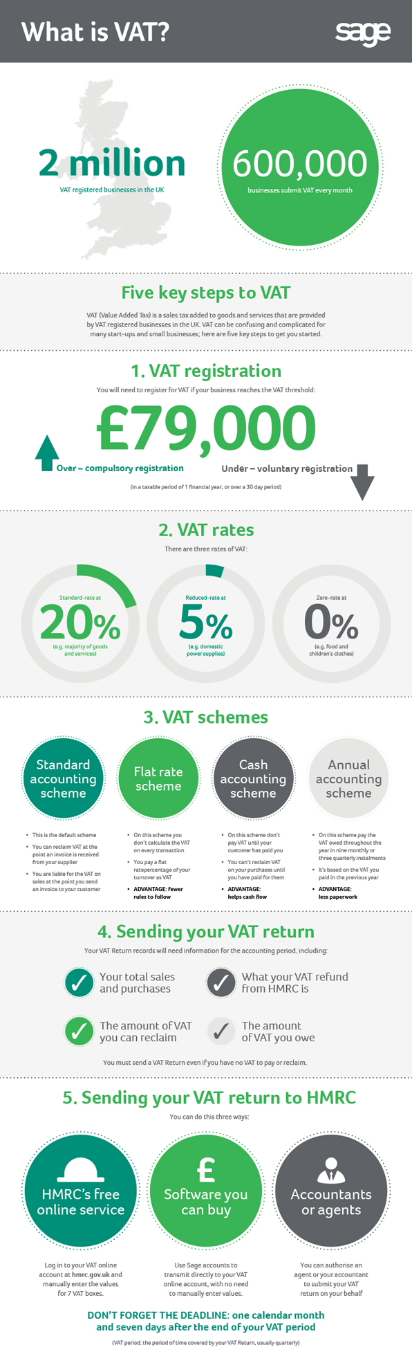 What Is Vat In The Uk Infographic Small Business Start Up