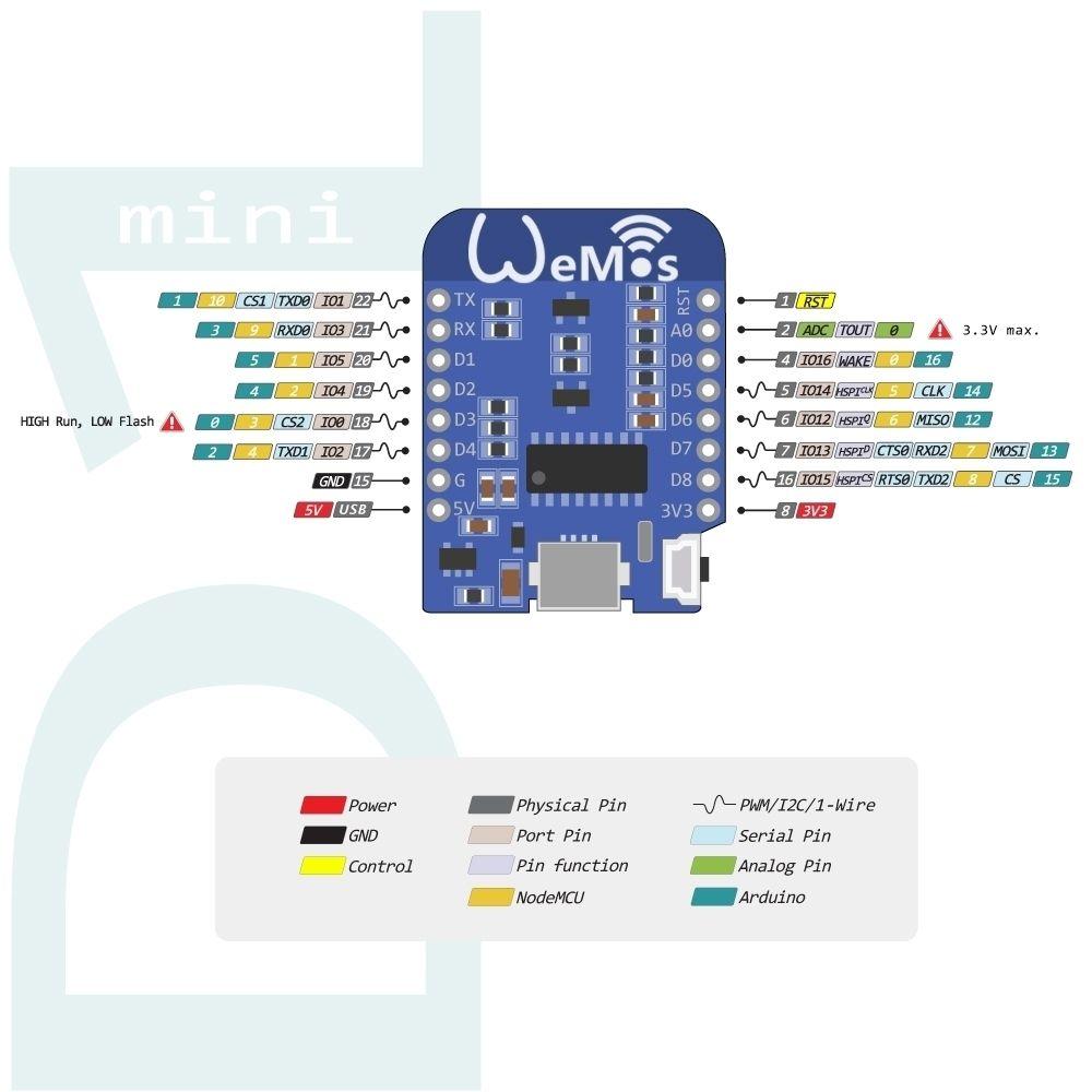 Control a servo with ES P (Wemos D1) using just ESP-EASY  No