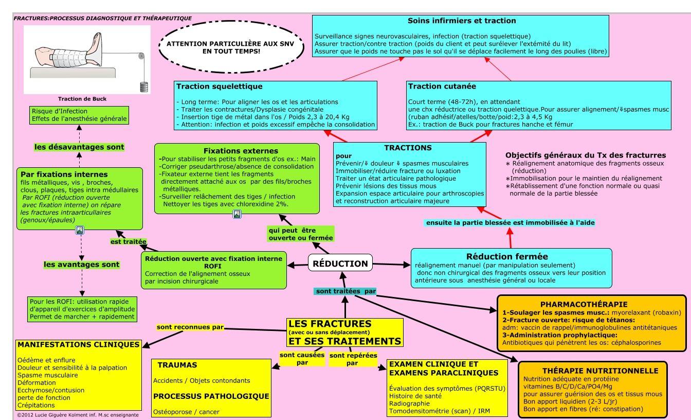 Medicament Et Suffixe Recherche Google Soin Infirmier Medicament Fiches