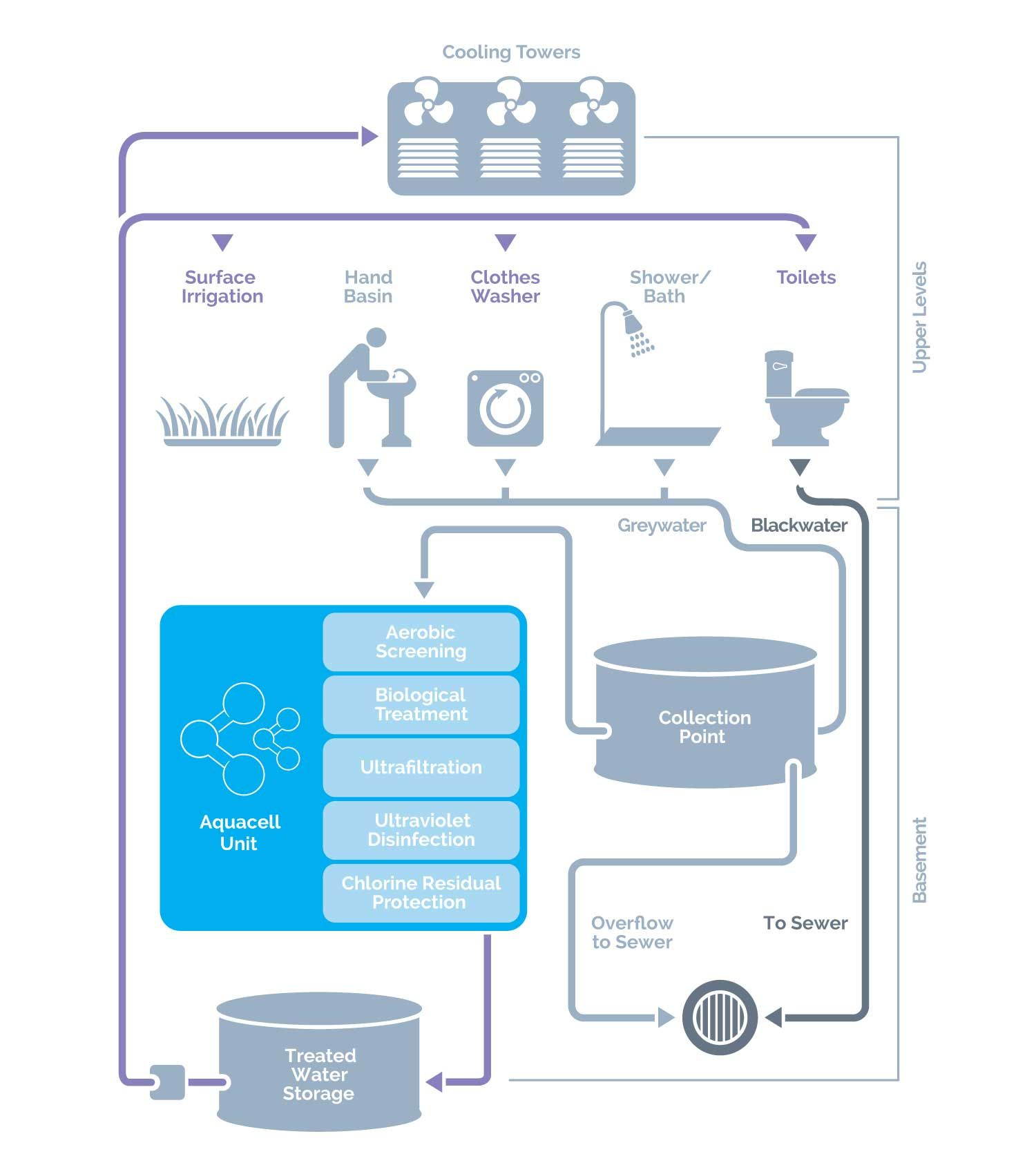 Aquacell Greywater System Greywater Recycling Phoenix Process