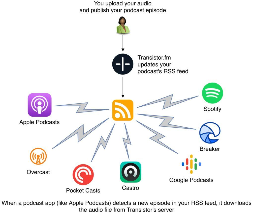 How Does A Podcast Work Can I Upload Directly To Spotify And Apple Podcasts Starting A Podcast Spotify