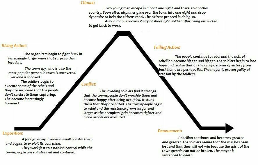 Pin By Poetry And Prose On Plot Diagrams