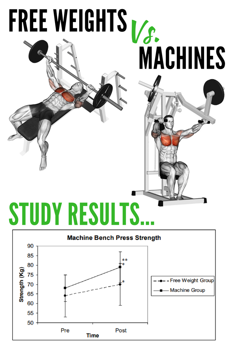 why are free weights better than machines