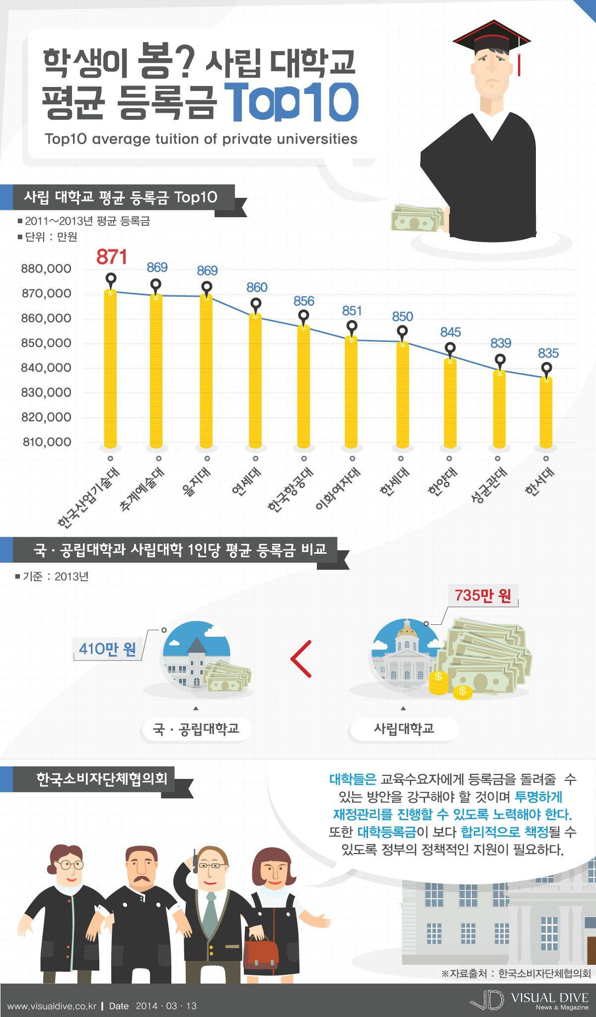 대학 등록금 순위, 한국산업기술대 871만원 1위 [인포그래픽] #tuition  #Infographic ⓒ 비주얼다이브 무단 복사·전재·재배포 금지