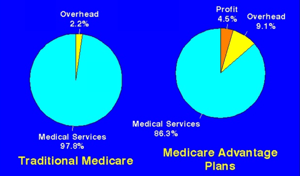 Medicare Advantage Dangers Health Over Profit Medicare