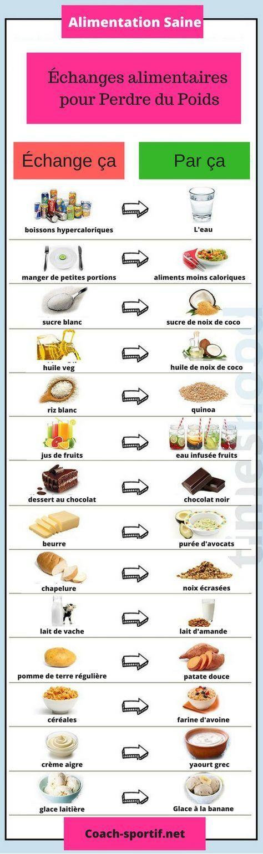 Aliments à éviter pour maigrir