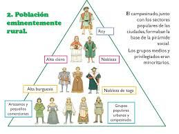 Piramide Social Siglo Xviii Siglo Xviii Arte De Cabello Natural Socialismo