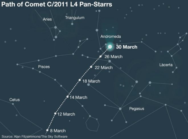 Comet PANSTARRS will be distinguishable from the stars around it as you should be able to see its white dust tail. If you have access to binoculars, or even a telescope, it will be easiest to spot the comet with your own eyes after you have used them to be certain of its position. The comet's second tail, made of ionised gas and heading off in a slightly different direction to the dust tail, should also be visible through binoculars.