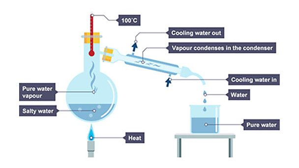 New Bitesize Infographics Illustrating The Knowledge Learning Product Fractional Distillation Distillation Paper Chromatography