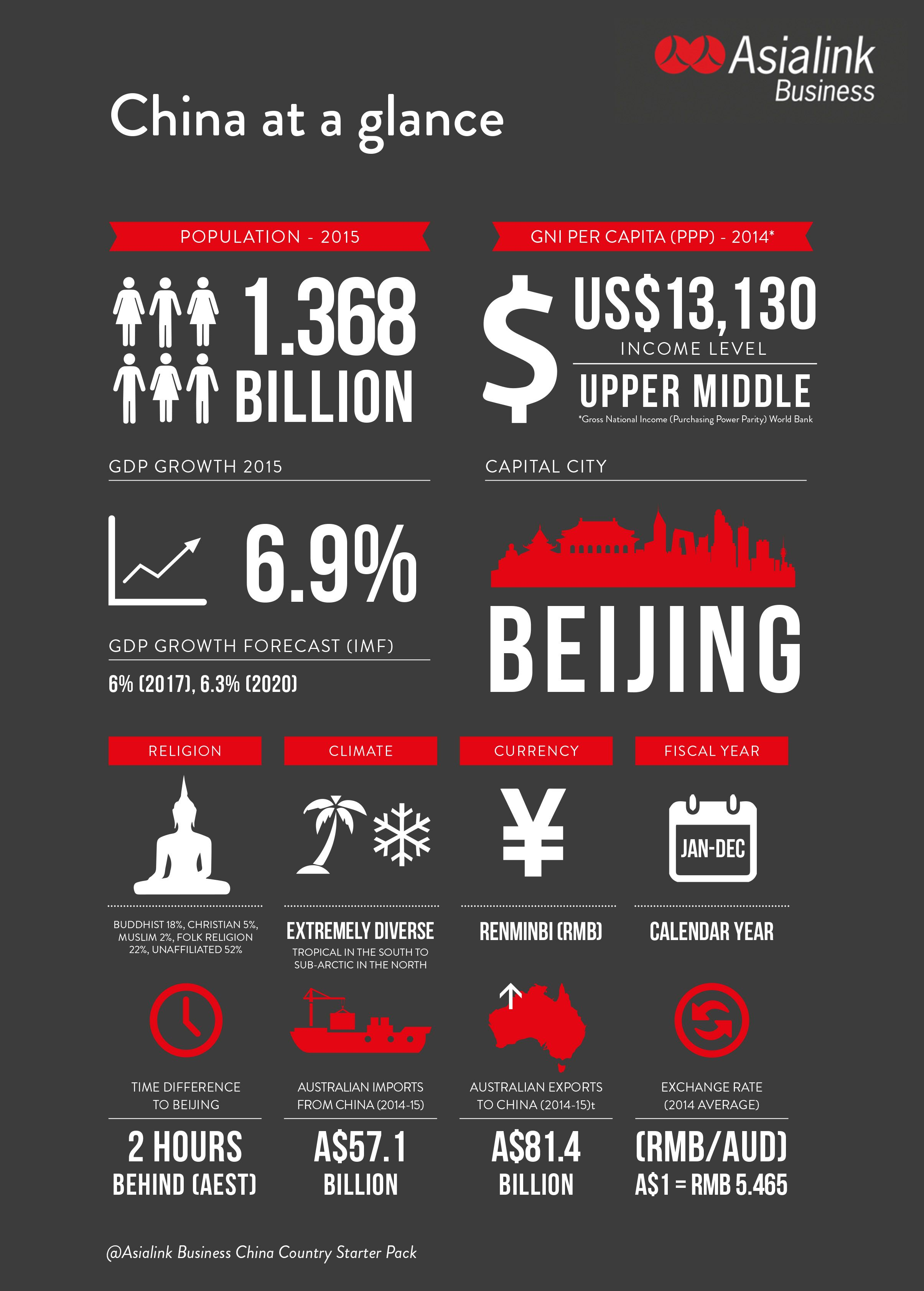 Doing Business in China | Asialink Business | Brand