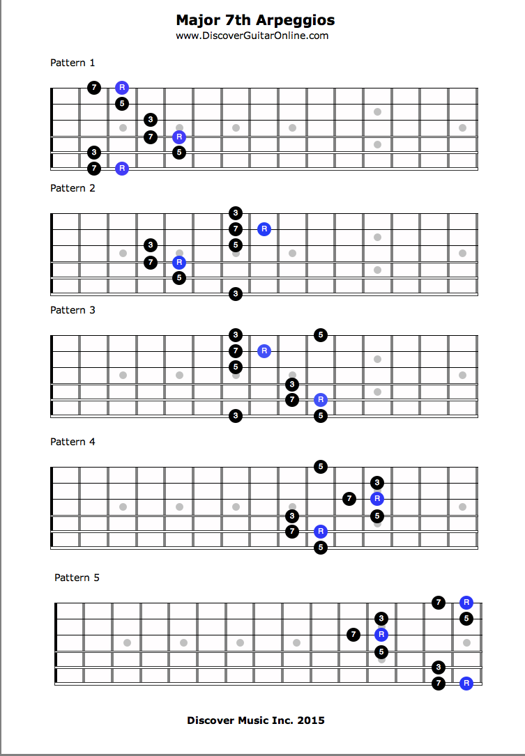 Major 7th Arpeggios Discover Guitar Online Learn To Play Guitar